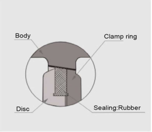 Repair And Ensure The Sealing Of The Valve